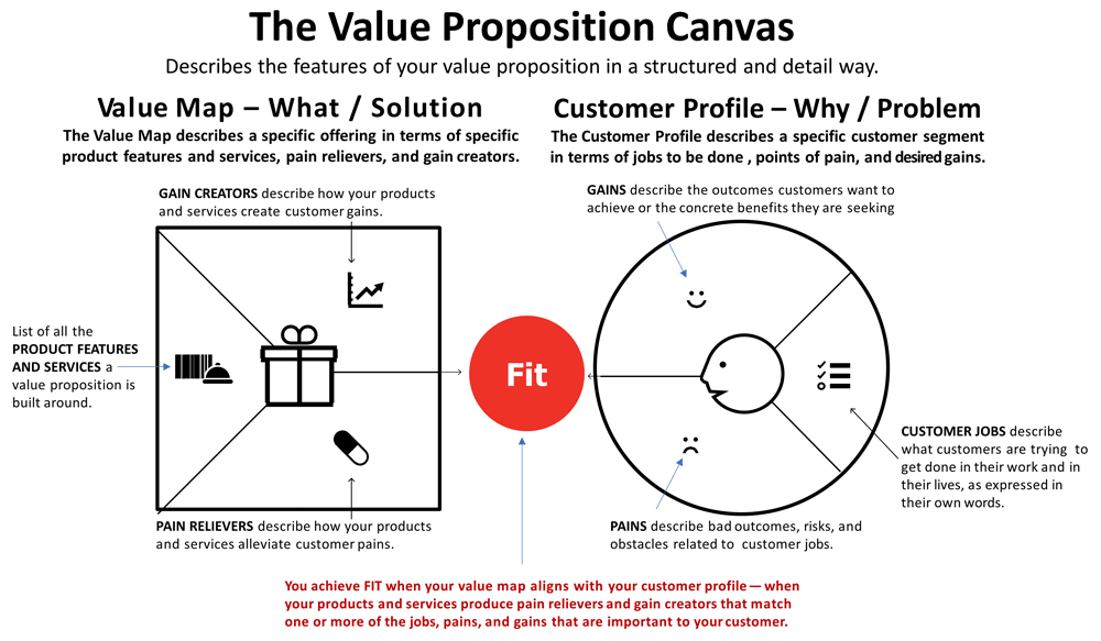 value canvas